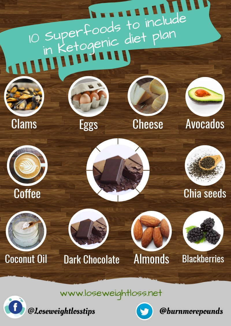 Superfoods to include in Ketogenic diet plan