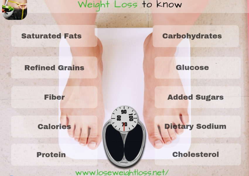 Terms which are associated with Weight Loss to know about