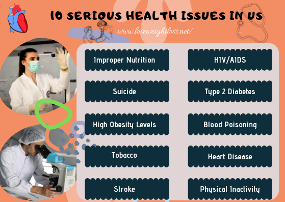 10 health issues in US